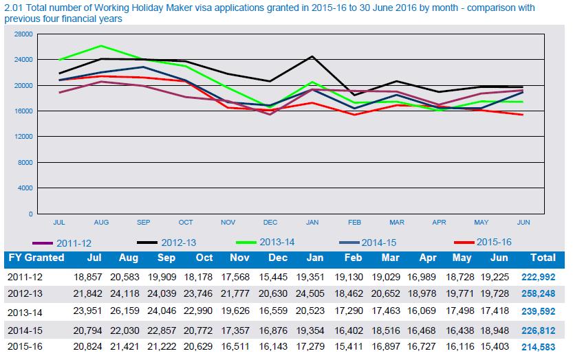 working-holiday-maker-visas-graph